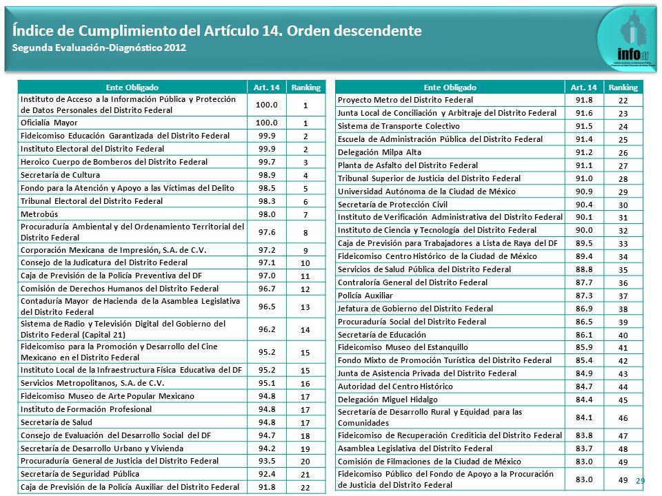 29 Índice de Cumplimiento del Artículo 14.