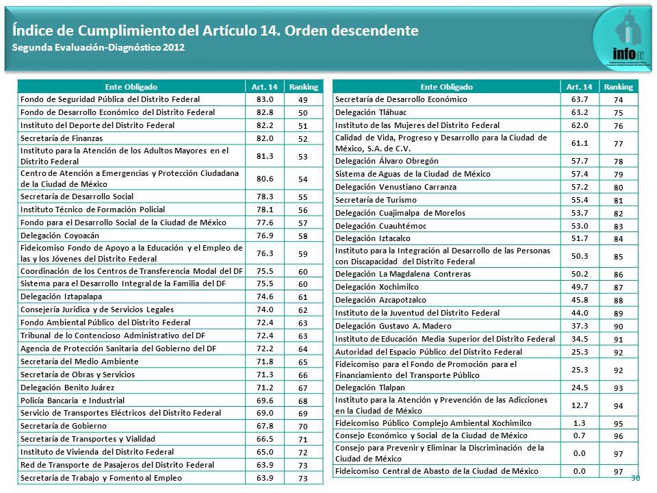 30 Índice de Cumplimiento del Artículo 14. Orden descendente Segunda Evaluación-Diagnóstico 2012 Ente ObligadoArt. 14Ranking Fondo de Seguridad Públic