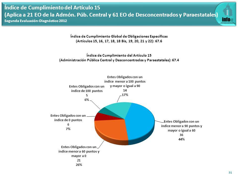 Índice de Cumplimiento del Artículo 15 (Aplica a 21 EO de la Admón. Púb. Central y 61 EO de Desconcentrados y Paraestatales) Segunda Evaluación-Diagnó