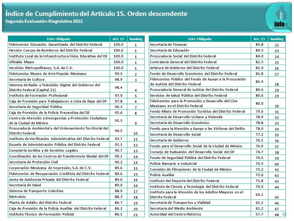 32 Índice de Cumplimiento del Artículo 15. Orden descendente Segunda Evaluación-Diagnóstico 2012 Ente ObligadoArt. 15Ranking Fideicomiso Educación Gar