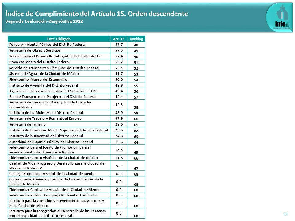 33 Índice de Cumplimiento del Artículo 15. Orden descendente Segunda Evaluación-Diagnóstico 2012 Ente ObligadoArt. 15Ranking Fondo Ambiental Público d
