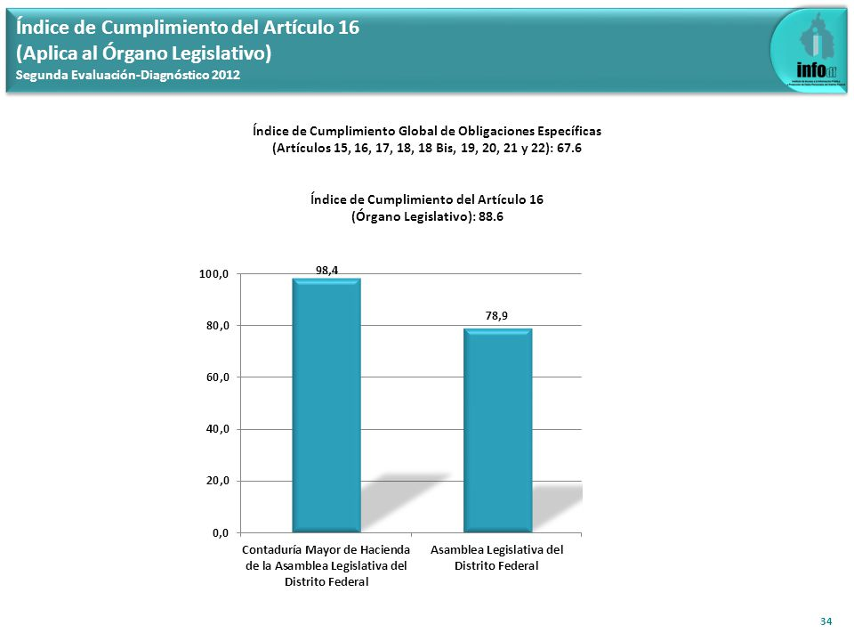 Índice de Cumplimiento del Artículo 16 (Aplica al Órgano Legislativo) Segunda Evaluación-Diagnóstico 2012 34 Índice de Cumplimiento Global de Obligaciones Específicas (Artículos 15, 16, 17, 18, 18 Bis, 19, 20, 21 y 22): 67.6 Índice de Cumplimiento del Artículo 16 (Órgano Legislativo): 88.6
