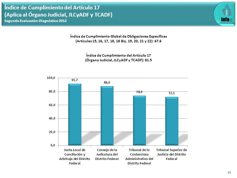 Índice de Cumplimiento del Artículo 17 (Aplica al Órgano Judicial, JLCyADF y TCADF) Segunda Evaluación-Diagnóstico 2012 35 Índice de Cumplimiento Glob