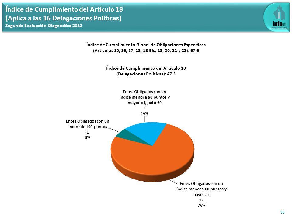 Índice de Cumplimiento del Artículo 18 (Aplica a las 16 Delegaciones Políticas) Segunda Evaluación-Diagnóstico 2012 36 Índice de Cumplimiento Global de Obligaciones Específicas (Artículos 15, 16, 17, 18, 18 Bis, 19, 20, 21 y 22): 67.6 Índice de Cumplimiento del Artículo 18 (Delegaciones Políticas): 47.3