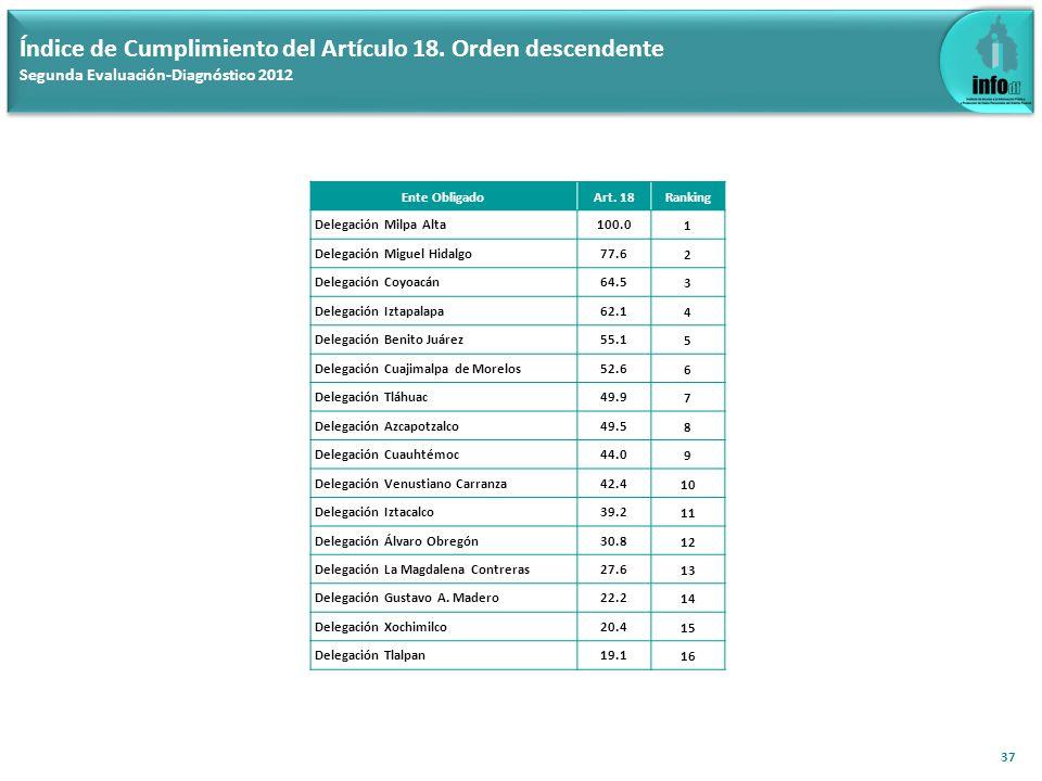 37 Índice de Cumplimiento del Artículo 18. Orden descendente Segunda Evaluación-Diagnóstico 2012 Ente ObligadoArt. 18Ranking Delegación Milpa Alta100.
