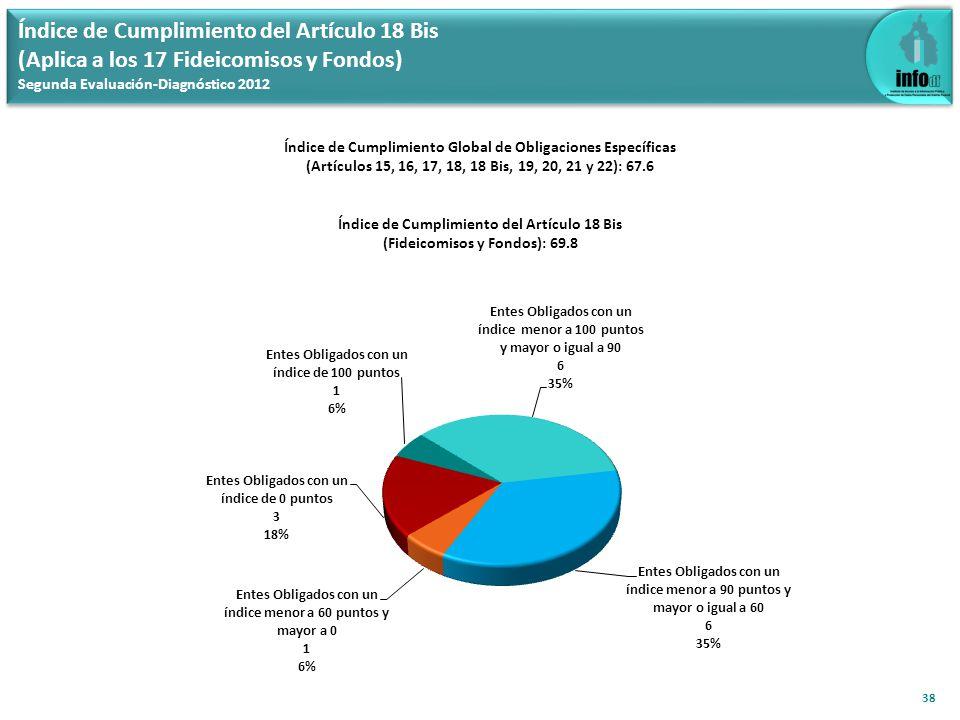 Índice de Cumplimiento del Artículo 18 Bis (Aplica a los 17 Fideicomisos y Fondos) Segunda Evaluación-Diagnóstico 2012 38 Índice de Cumplimiento Globa