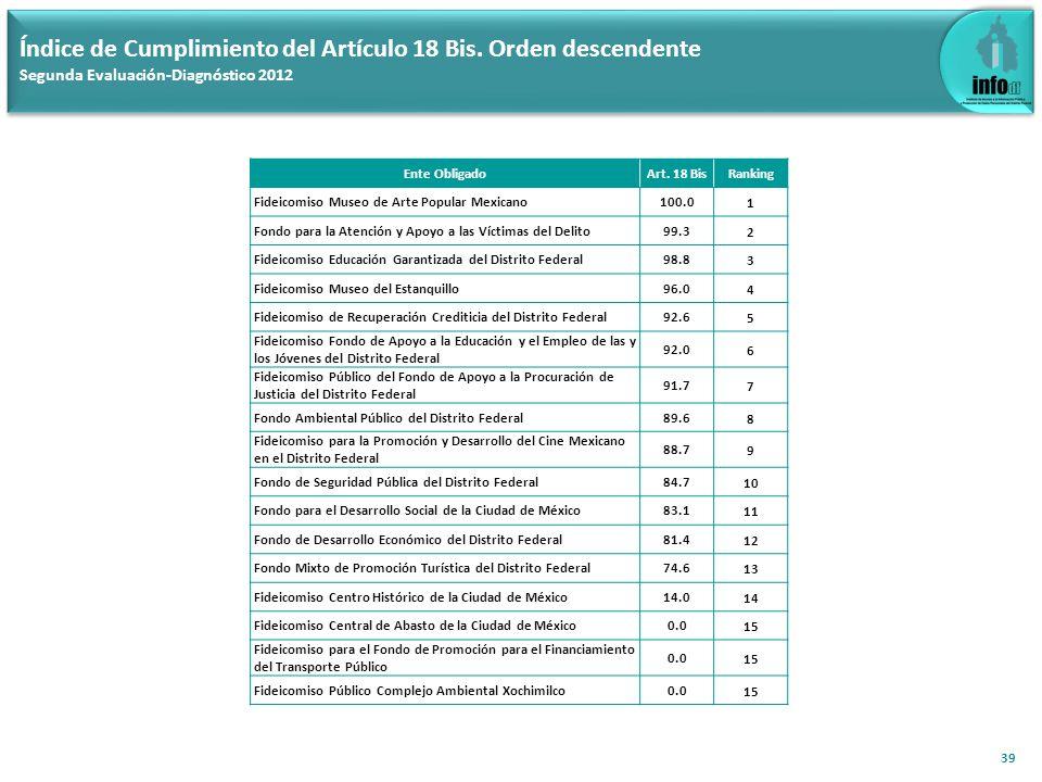 39 Índice de Cumplimiento del Artículo 18 Bis. Orden descendente Segunda Evaluación-Diagnóstico 2012 Ente ObligadoArt. 18 BisRanking Fideicomiso Museo