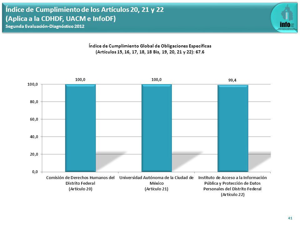 Índice de Cumplimiento de los Artículos 20, 21 y 22 (Aplica a la CDHDF, UACM e InfoDF) Segunda Evaluación-Diagnóstico 2012 Índice de Cumplimiento Global de Obligaciones Específicas (Artículos 15, 16, 17, 18, 18 Bis, 19, 20, 21 y 22): 67.6 41