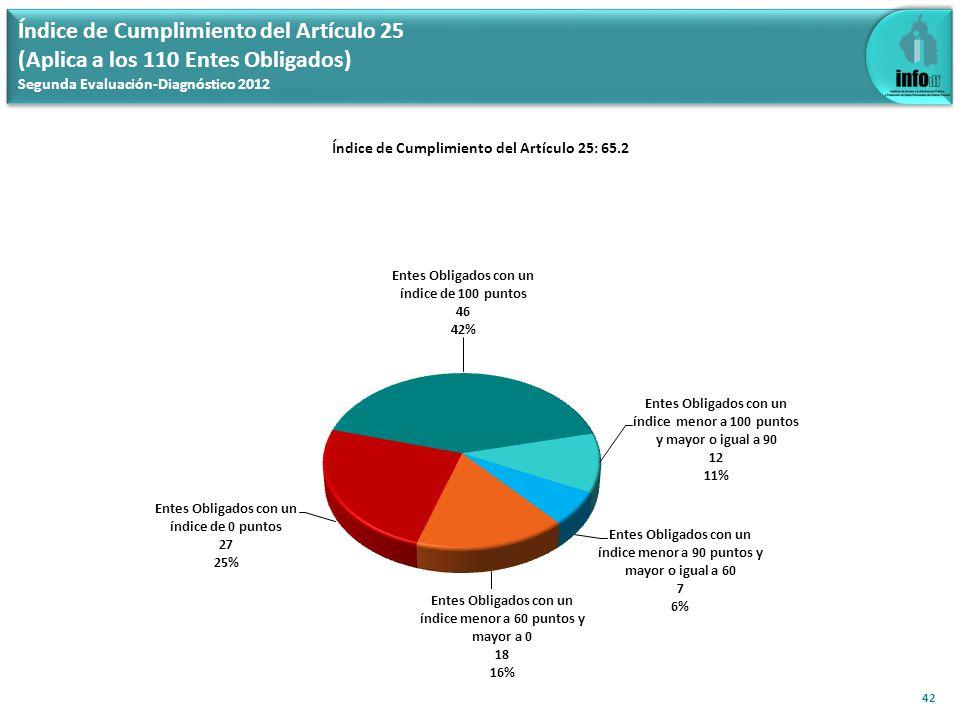 Índice de Cumplimiento del Artículo 25 (Aplica a los 110 Entes Obligados) Segunda Evaluación-Diagnóstico 2012 42 Índice de Cumplimiento del Artículo 2