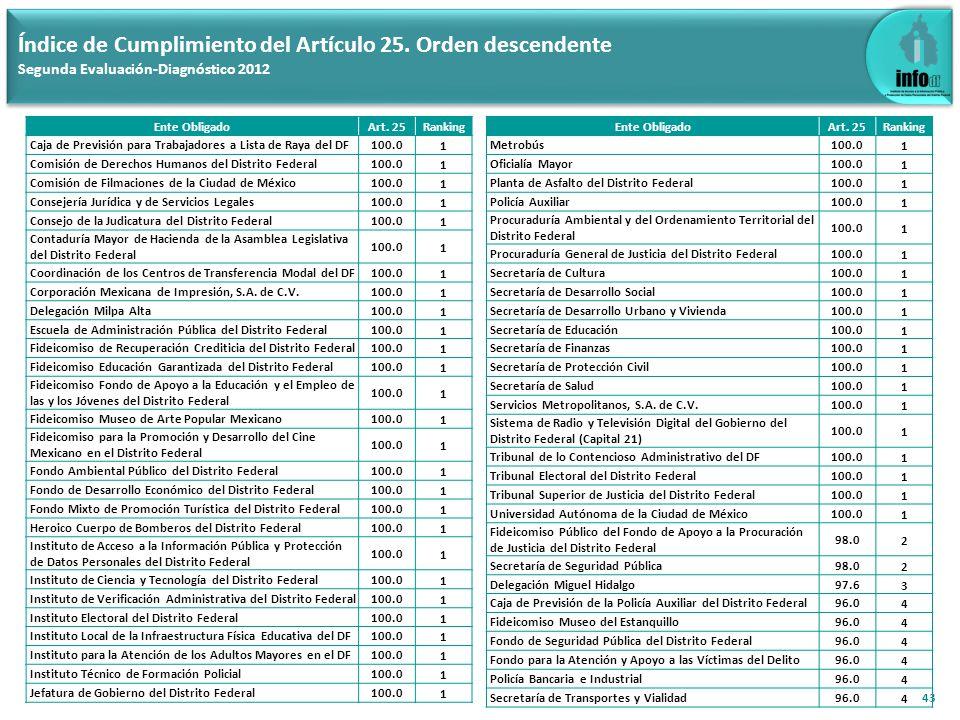 43 Índice de Cumplimiento del Artículo 25. Orden descendente Segunda Evaluación-Diagnóstico 2012 Ente ObligadoArt. 25Ranking Caja de Previsión para Tr