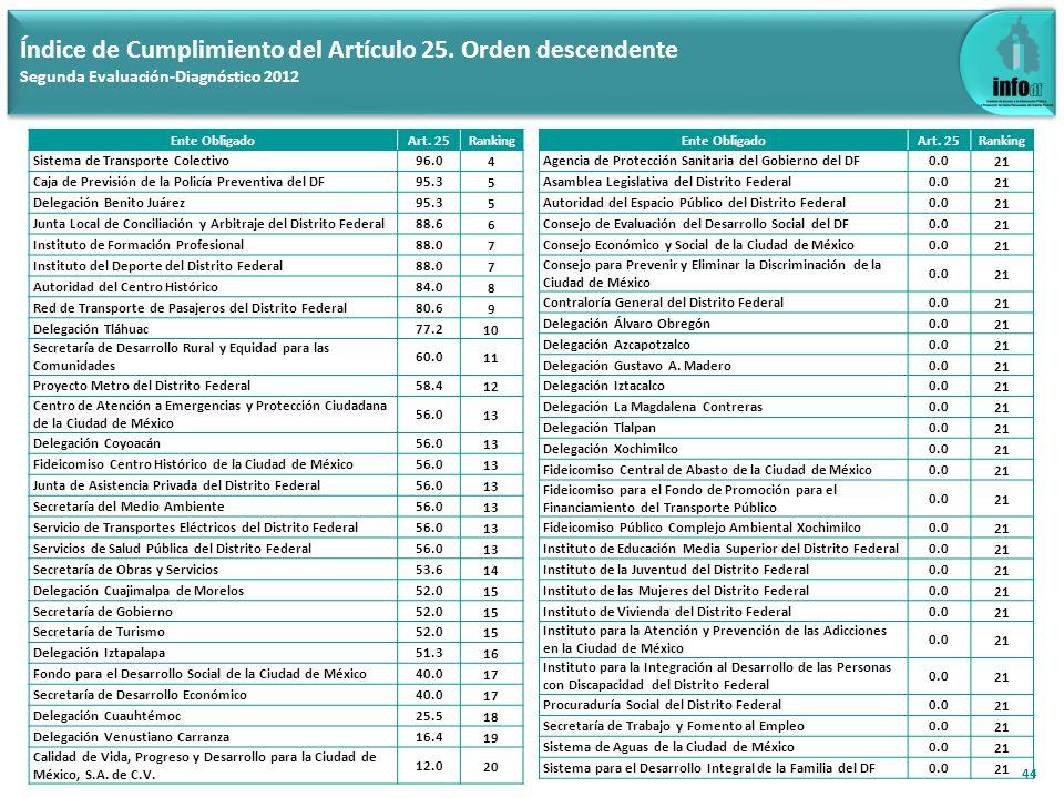 44 Índice de Cumplimiento del Artículo 25. Orden descendente Segunda Evaluación-Diagnóstico 2012 Ente ObligadoArt. 25Ranking Sistema de Transporte Col