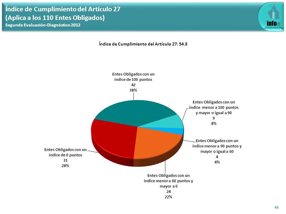 Índice de Cumplimiento del Artículo 27 (Aplica a los 110 Entes Obligados) Segunda Evaluación-Diagnóstico 2012 45 Índice de Cumplimiento del Artículo 27: 54.3