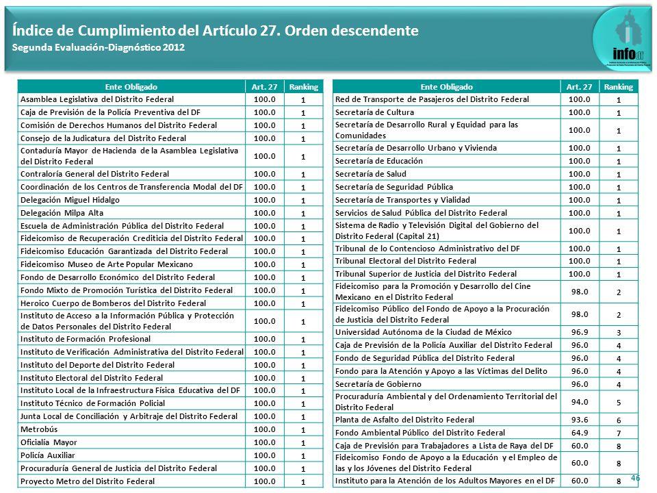 46 Índice de Cumplimiento del Artículo 27. Orden descendente Segunda Evaluación-Diagnóstico 2012 Ente ObligadoArt. 27Ranking Asamblea Legislativa del