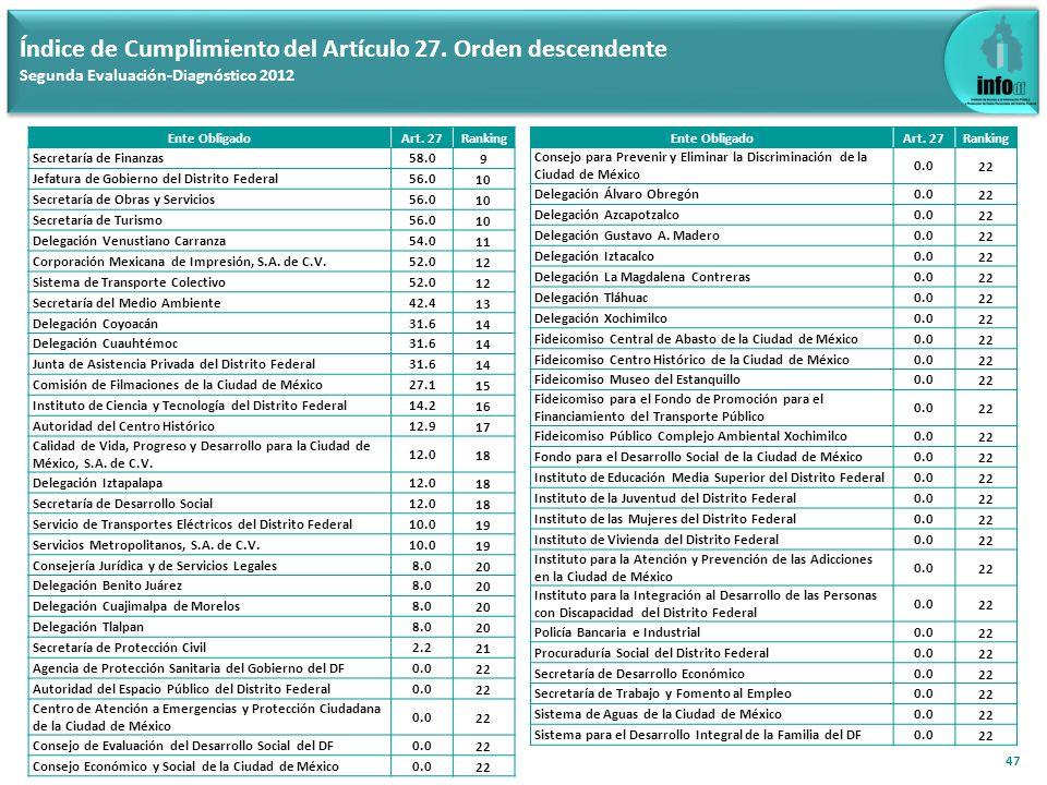 47 Índice de Cumplimiento del Artículo 27. Orden descendente Segunda Evaluación-Diagnóstico 2012 Ente ObligadoArt. 27Ranking Secretaría de Finanzas58.