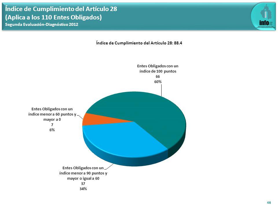 Índice de Cumplimiento del Artículo 28: 88.4 48 Índice de Cumplimiento del Artículo 28 (Aplica a los 110 Entes Obligados) Segunda Evaluación-Diagnóstico 2012