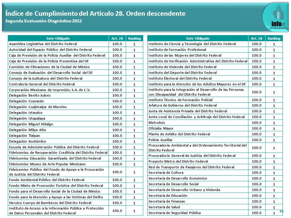 49 Índice de Cumplimiento del Artículo 28. Orden descendente Segunda Evaluación-Diagnóstico 2012 Ente ObligadoArt. 28Ranking Asamblea Legislativa del