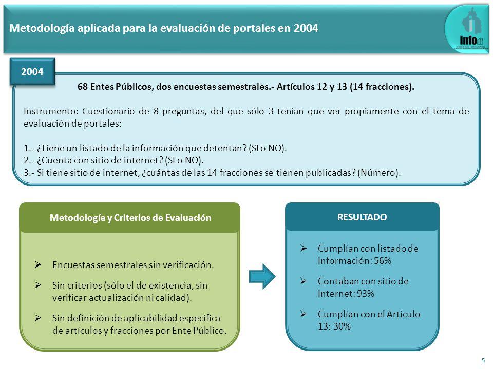 Cumplían con listado de Información: 56% Contaban con sitio de Internet: 93% Cumplían con el Artículo 13: 30% Metodología aplicada para la evaluación de portales en 2004 68 Entes Públicos, dos encuestas semestrales.- Artículos 12 y 13 (14 fracciones).