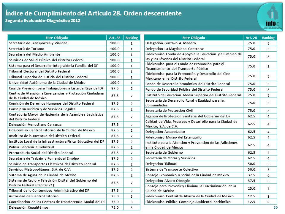 50 Índice de Cumplimiento del Artículo 28. Orden descendente Segunda Evaluación-Diagnóstico 2012 Ente ObligadoArt. 28Ranking Secretaría de Transportes