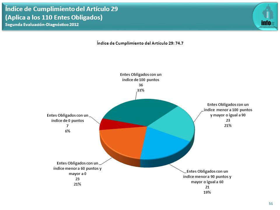 Índice de Cumplimiento del Artículo 29 (Aplica a los 110 Entes Obligados) Segunda Evaluación-Diagnóstico 2012 51 Índice de Cumplimiento del Artículo 2