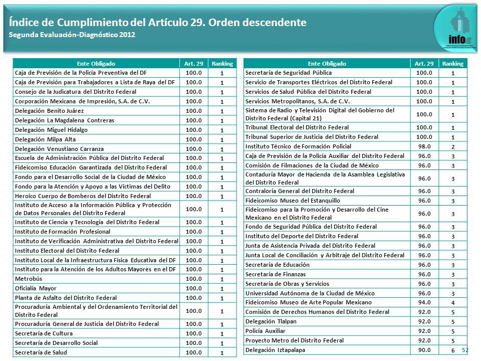 52 Índice de Cumplimiento del Artículo 29. Orden descendente Segunda Evaluación-Diagnóstico 2012 Ente ObligadoArt. 29Ranking Caja de Previsión de la P
