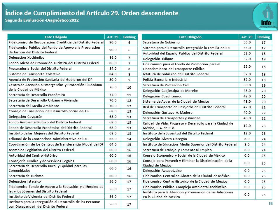53 Índice de Cumplimiento del Artículo 29. Orden descendente Segunda Evaluación-Diagnóstico 2012 Ente ObligadoArt. 29Ranking Fideicomiso de Recuperaci