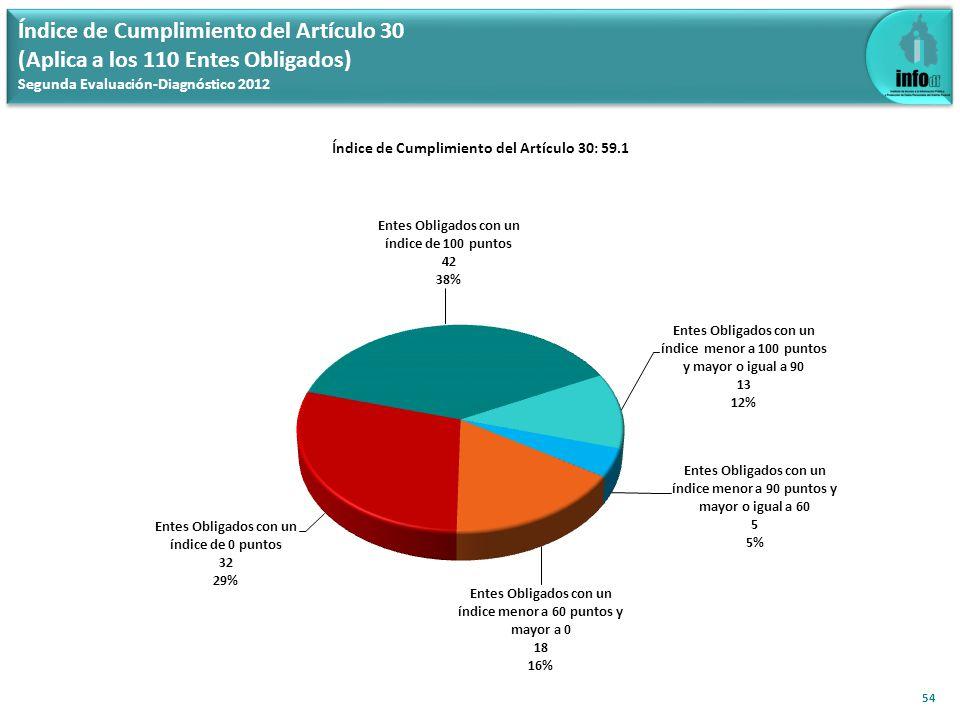 Índice de Cumplimiento del Artículo 30 (Aplica a los 110 Entes Obligados) Segunda Evaluación-Diagnóstico 2012 54 Índice de Cumplimiento del Artículo 3