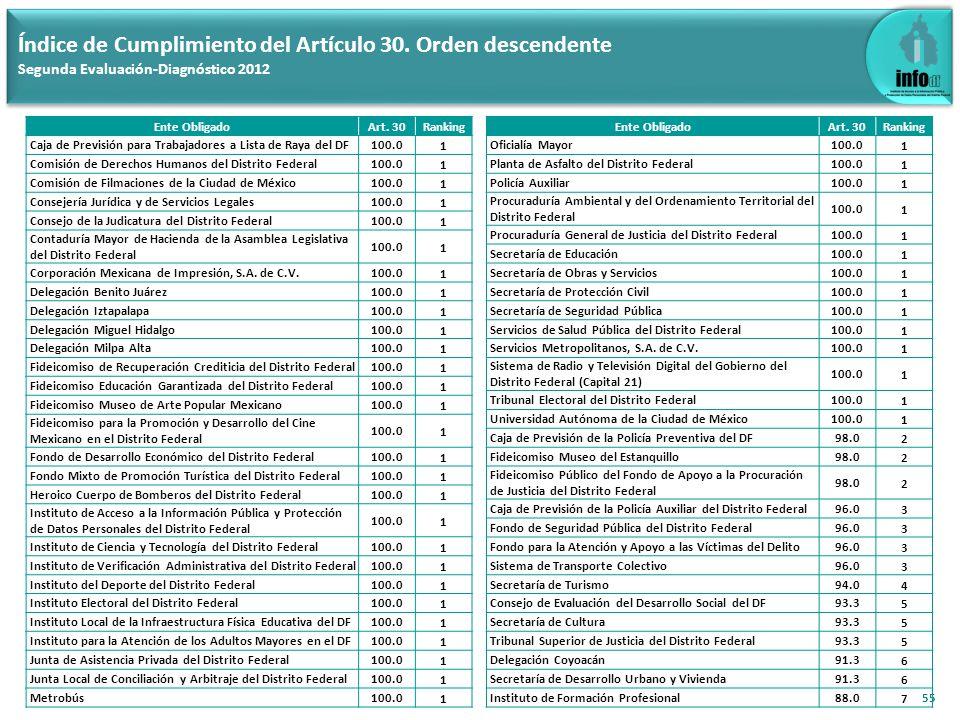 55 Índice de Cumplimiento del Artículo 30. Orden descendente Segunda Evaluación-Diagnóstico 2012 Ente ObligadoArt. 30Ranking Caja de Previsión para Tr