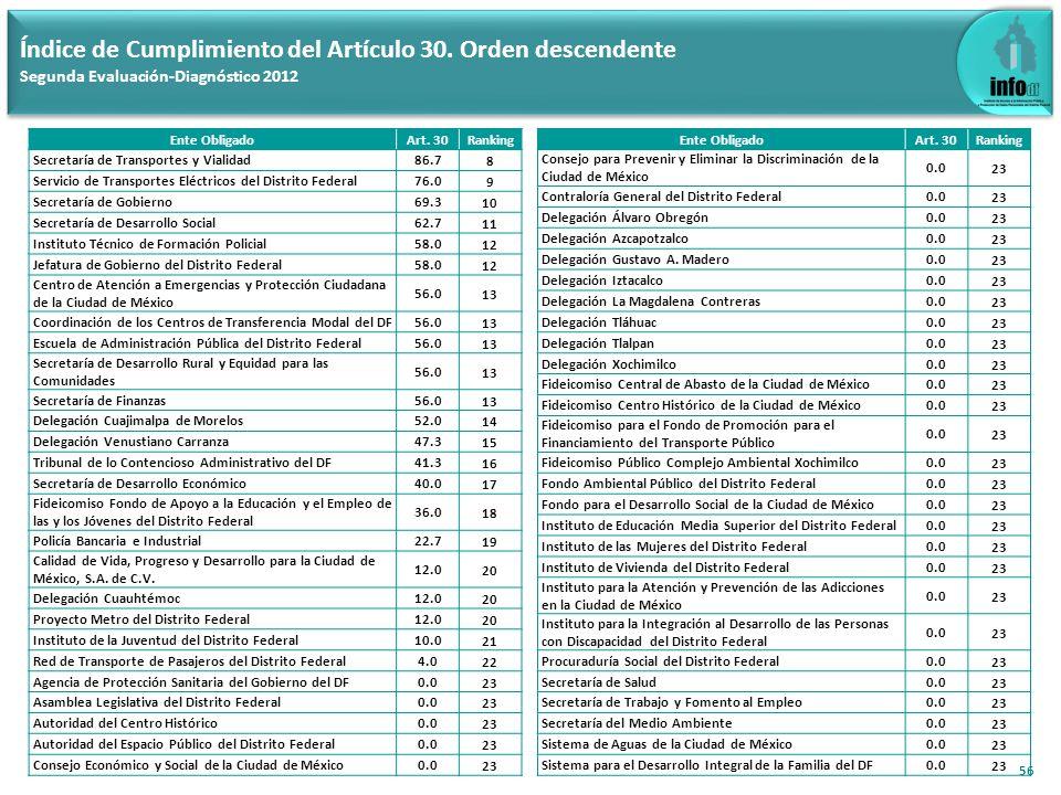 56 Índice de Cumplimiento del Artículo 30. Orden descendente Segunda Evaluación-Diagnóstico 2012 Ente ObligadoArt. 30Ranking Secretaría de Transportes