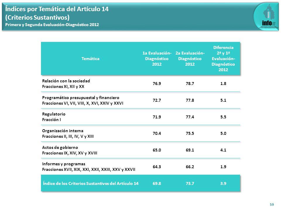 59 Índices por Temática del Artículo 14 (Criterios Sustantivos) Primera y Segunda Evaluación-Diagnóstico 2012