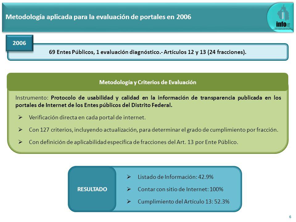 Metodología aplicada para la evaluación de portales en 2006 69 Entes Públicos, 1 evaluación diagnóstico.- Artículos 12 y 13 (24 fracciones). 2006 Inst