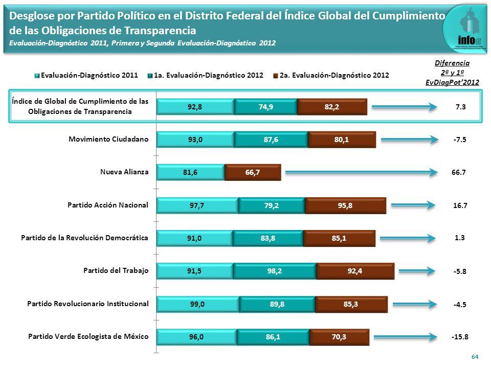 64 -7.5 Diferencia 2ª y 1ª EvDiagPot2012 Desglose por Partido Político en el Distrito Federal del Índice Global del Cumplimiento de las Obligaciones de Transparencia Evaluación-Diagnóstico 2011, Primera y Segunda Evaluación-Diagnóstico 2012 7.3 66.7 1.3 16.7 -4.5 -5.8 -15.8