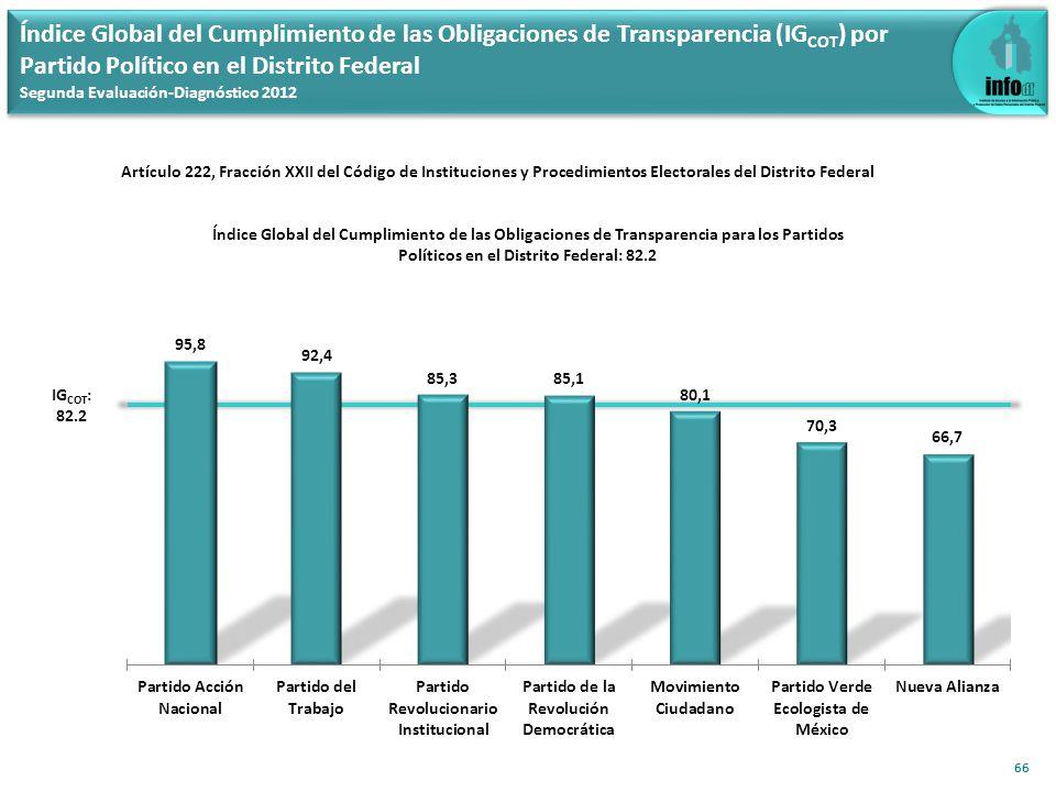 Índice Global del Cumplimiento de las Obligaciones de Transparencia (IG COT ) por Partido Político en el Distrito Federal Segunda Evaluación-Diagnósti