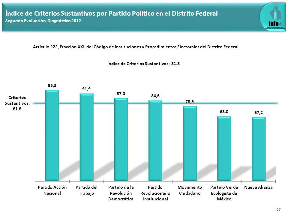 Índice de Criterios Sustantivos por Partido Político en el Distrito Federal Segunda Evaluación-Diagnóstico 2012 67 Criterios Sustantivos: 81.8 Índice