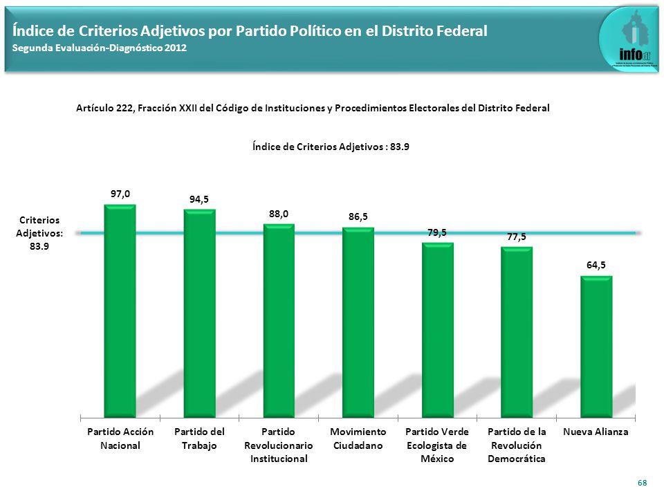 Índice de Criterios Adjetivos por Partido Político en el Distrito Federal Segunda Evaluación-Diagnóstico 2012 68 Criterios Adjetivos: 83.9 Artículo 222, Fracción XXII del Código de Instituciones y Procedimientos Electorales del Distrito Federal Índice de Criterios Adjetivos : 83.9