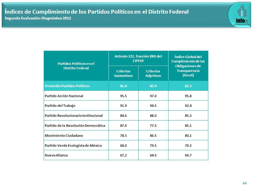69 Índices de Cumplimiento de los Partidos Políticos en el Distrito Federal Segunda Evaluación-Diagnóstico 2012 Partidos Políticos en el Distrito Fede