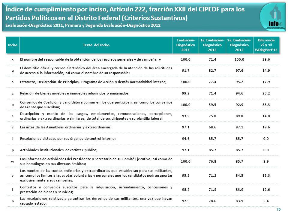 70 Índice de cumplimiento por inciso, Artículo 222, fracción XXII del CIPEDF para los Partidos Políticos en el Distrito Federal (Criterios Sustantivos