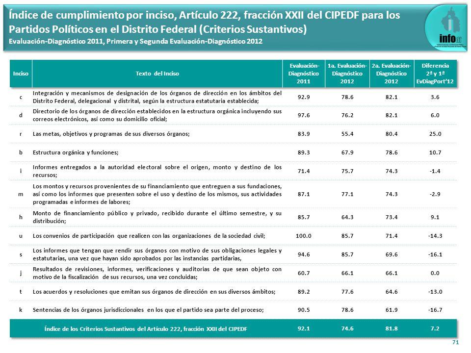 71 Índice de cumplimiento por inciso, Artículo 222, fracción XXII del CIPEDF para los Partidos Políticos en el Distrito Federal (Criterios Sustantivos