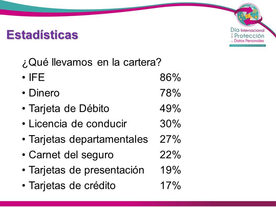 Estadísticas ¿Qué llevamos en la cartera? IFE86% Dinero78% Tarjeta de Débito49% Licencia de conducir30% Tarjetas departamentales27% Carnet del seguro2