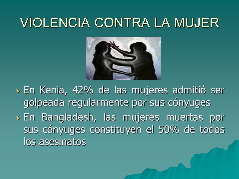 VIOLENCIA CONTRA LA MUJER En Kenia, 42% de las mujeres admitió ser golpeada regularmente por sus cónyuges En Kenia, 42% de las mujeres admitió ser golpeada regularmente por sus cónyuges En Bangladesh, las mujeres muertas por sus cónyuges constituyen el 50% de todos los asesinatos En Bangladesh, las mujeres muertas por sus cónyuges constituyen el 50% de todos los asesinatos