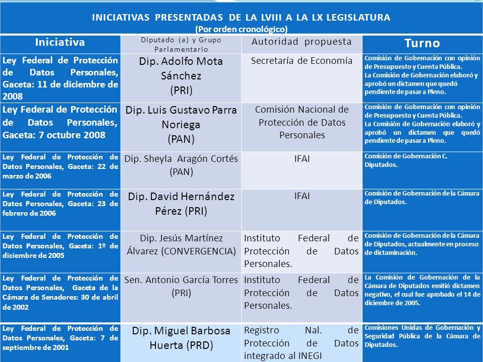 INICIATIVAS PRESENTADAS DE LA LVIII A LA LX LEGISLATURA (Por orden cronológico) Iniciativa Diputado (a) y Grupo Parlamentario Autoridad propuesta Turn