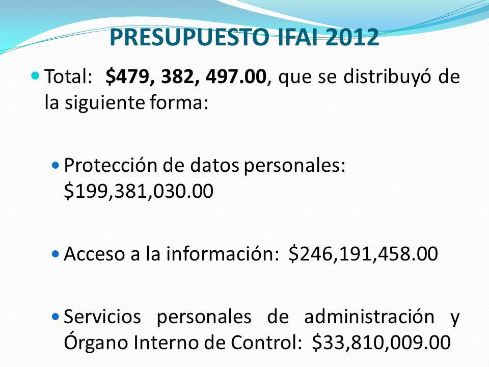 PRESUPUESTO IFAI 2012 Total: $479, 382, 497.00, que se distribuyó de la siguiente forma: Protección de datos personales: $199,381,030.00 Acceso a la i