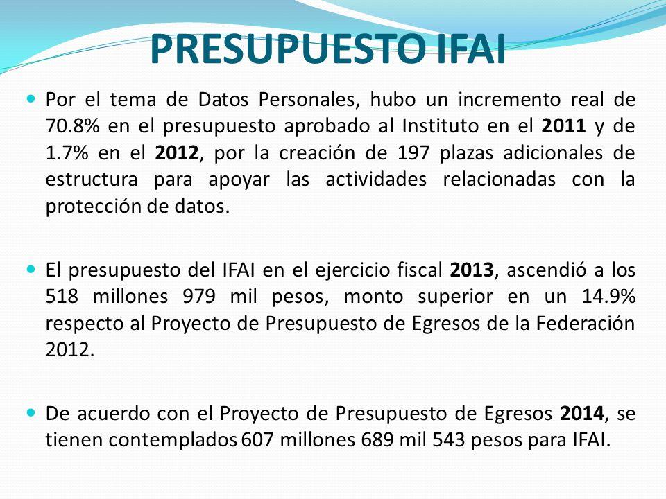 PRESUPUESTO IFAI Por el tema de Datos Personales, hubo un incremento real de 70.8% en el presupuesto aprobado al Instituto en el 2011 y de 1.7% en el