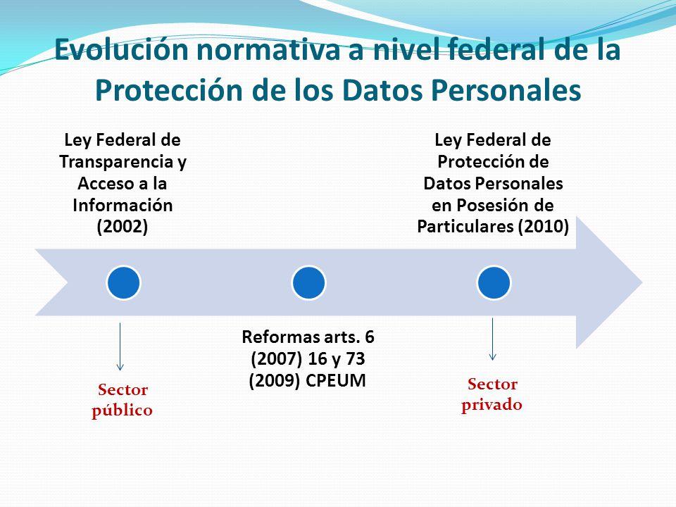 Evolución normativa a nivel federal de la Protección de los Datos Personales Ley Federal de Transparencia y Acceso a la Información (2002) Reformas ar