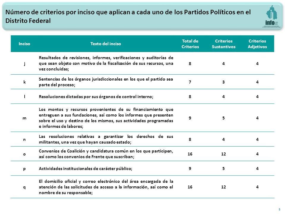 16 Índice de cumplimiento por inciso, Artículo 222, fracción XXII del CIPEDF para los Partidos Políticos en el Distrito Federal (Criterios Sustantivos) Evaluaciones 2013