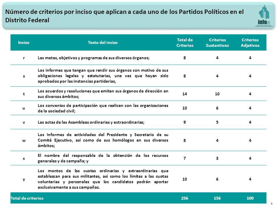 17 Índice de cumplimiento por inciso, Artículo 222, fracción XXII del CIPEDF para los Partidos Políticos en el Distrito Federal (Criterios Sustantivos) Evaluaciones 2013