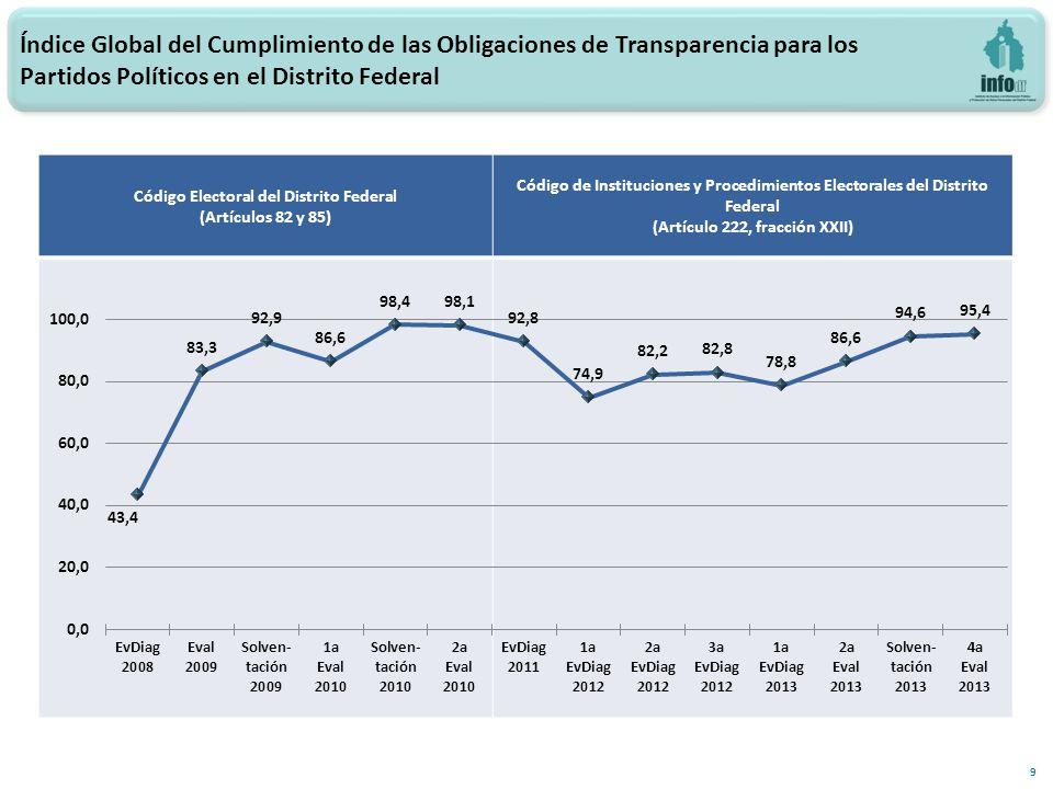10 -3.0 Diferencia 4a Eval13 y 3a EvSolv13 Comparativo por Partido Político en el Distrito Federal del Índice Global del Cumplimiento de las Obligaciones de Transparencia Evaluaciones 2013 0.8 -1.5 1.7 0.0 13.7 -1.1 -3.9