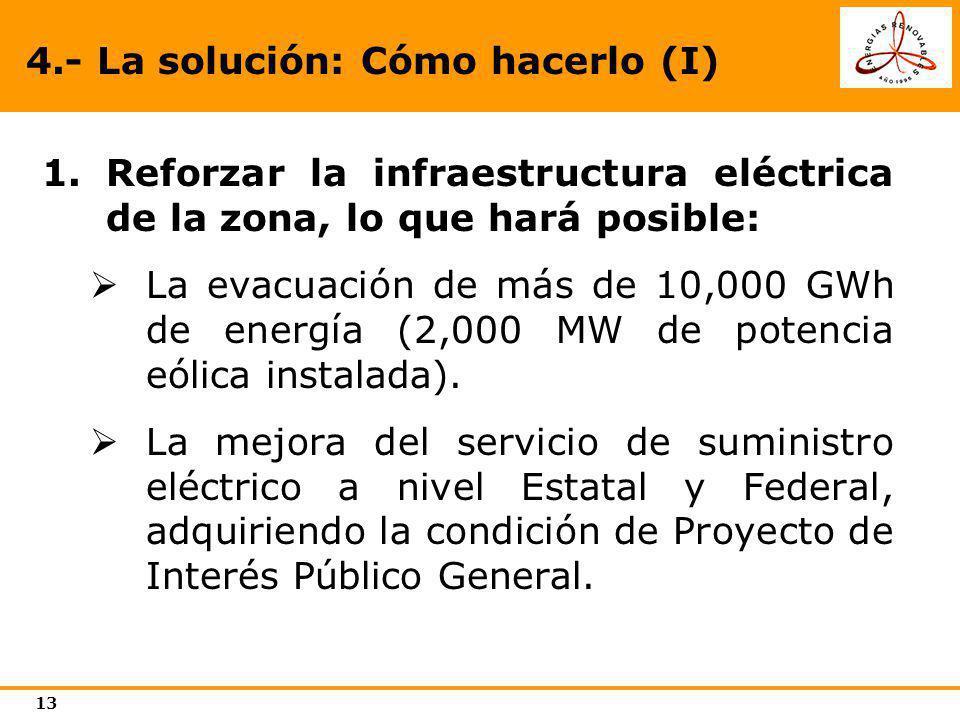 13 4.- La solución: Cómo hacerlo (I) 1.Reforzar la infraestructura eléctrica de la zona, lo que hará posible: La evacuación de más de 10,000 GWh de en