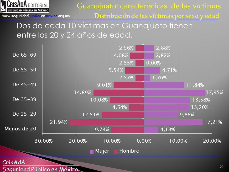 CrisAdA Seguridad Pública en México www.seguridadpublicaenmexico.org.mx 20 Guanajuato: características de las víctimas Distribución de las víctimas por sexo y edad Dos de cada 10 víctimas en Guanajuato tienen entre los 20 y 24 años de edad.