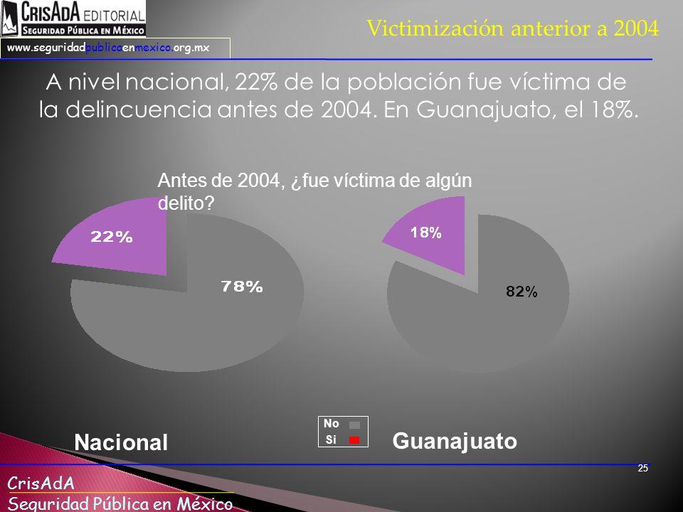 CrisAdA Seguridad Pública en México www.seguridadpublicaenmexico.org.mx 25 A nivel nacional, 22% de la población fue víctima de la delincuencia antes de 2004.