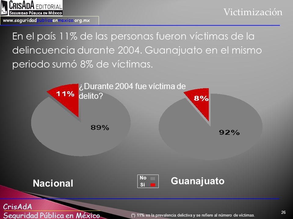CrisAdA Seguridad Pública en México www.seguridadpublicaenmexico.org.mx 26 En el país 11% de las personas fueron víctimas de la delincuencia durante 2004.